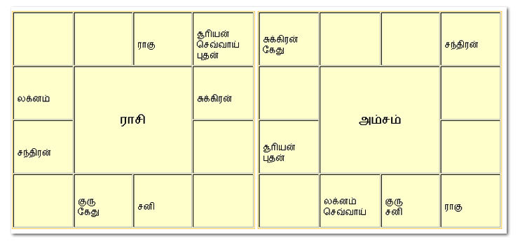 Match horoscope tamil english translation